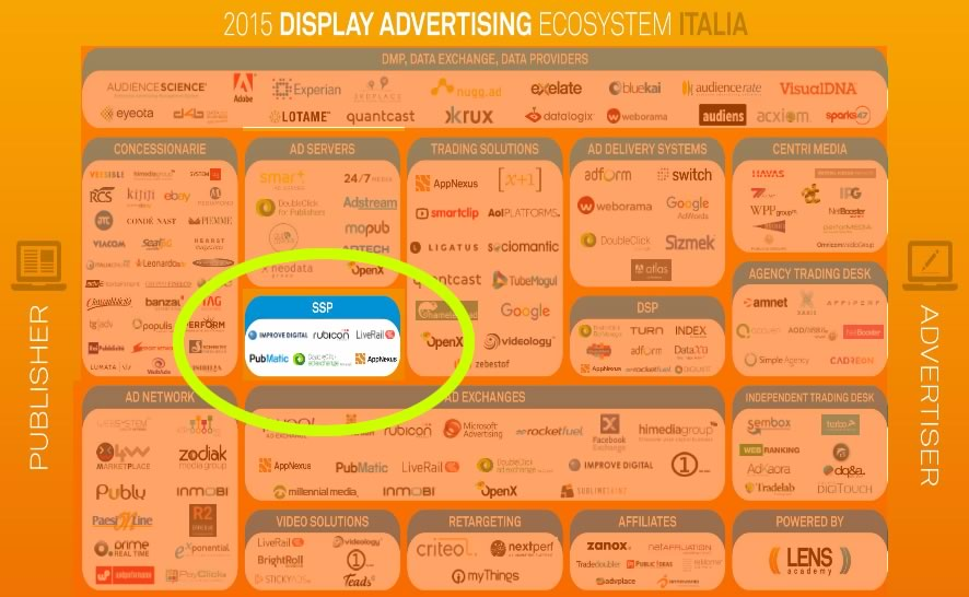 SSP - Sell Side Platform - Italia
