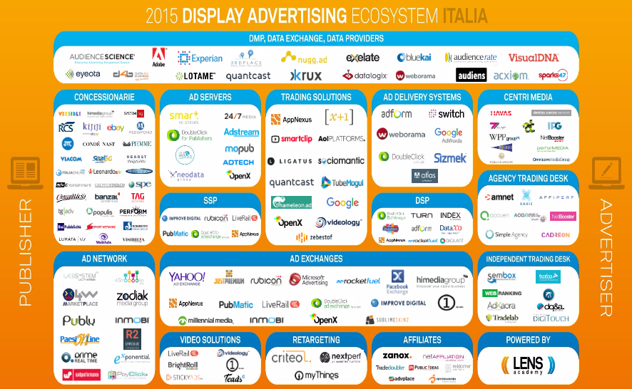 Le DSP nel programmatic advertising